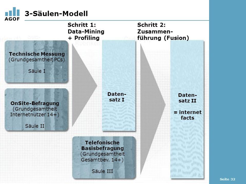 Seite 32 3-Säulen-Modell Schritt 1: Data-Mining + Profiling Schritt 2: Zusammen- führung (Fusion) Technische Messung (Grundgesamtheit PCs) Säule I OnSite-Befragung (Grundgesamtheit Internetnutzer 14+) Säule II Telefonische Basisbefragung (Grundgesamtheit Gesamtbev.