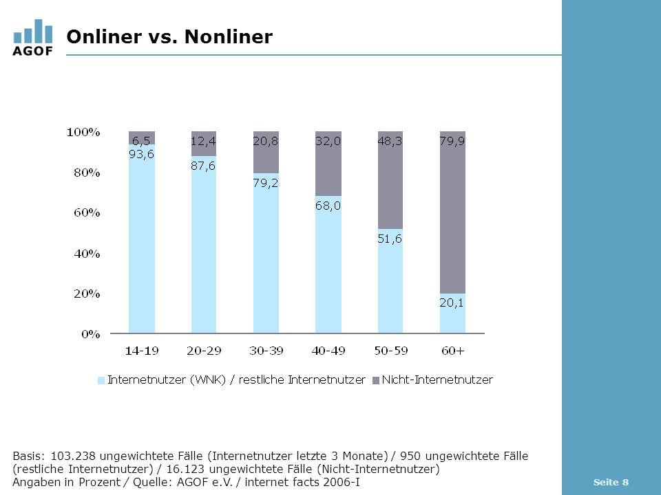 Seite 8 Onliner vs. Nonliner Basis: 103.238 ungewichtete Fälle (Internetnutzer letzte 3 Monate) / 950 ungewichtete Fälle (restliche Internetnutzer) /