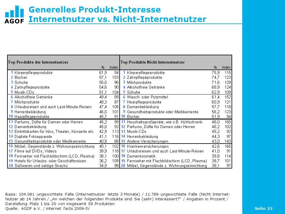 Seite 22 Generelles Produkt-Interesse Internetnutzer vs.
