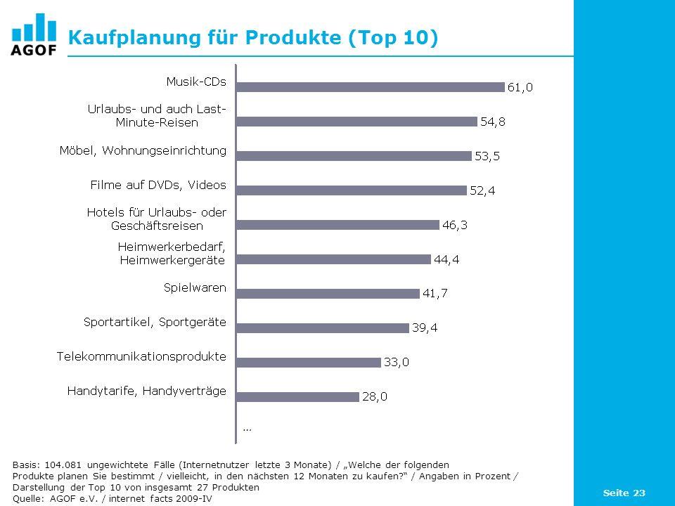Seite 23 Kaufplanung für Produkte (Top 10) Basis: 104.081 ungewichtete Fälle (Internetnutzer letzte 3 Monate) / Welche der folgenden Produkte planen Sie bestimmt / vielleicht, in den nächsten 12 Monaten zu kaufen.