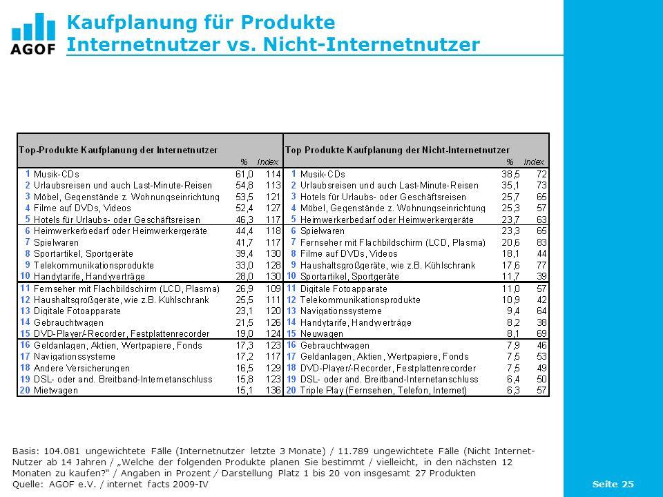 Seite 25 Kaufplanung für Produkte Internetnutzer vs.