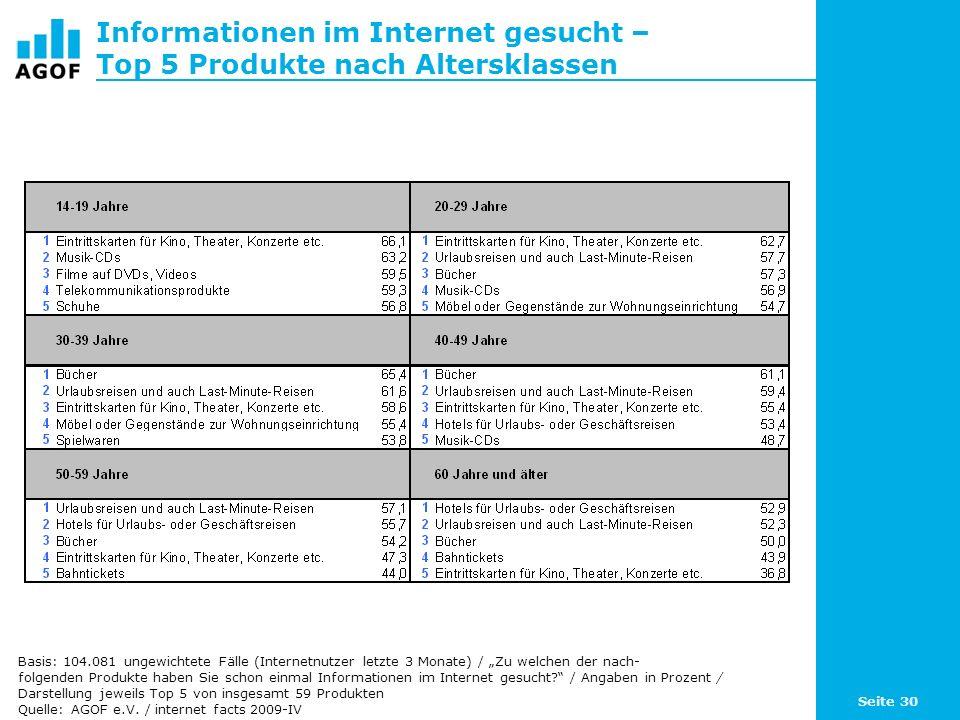 Seite 30 Informationen im Internet gesucht – Top 5 Produkte nach Altersklassen Basis: 104.081 ungewichtete Fälle (Internetnutzer letzte 3 Monate) / Zu welchen der nach- folgenden Produkte haben Sie schon einmal Informationen im Internet gesucht.