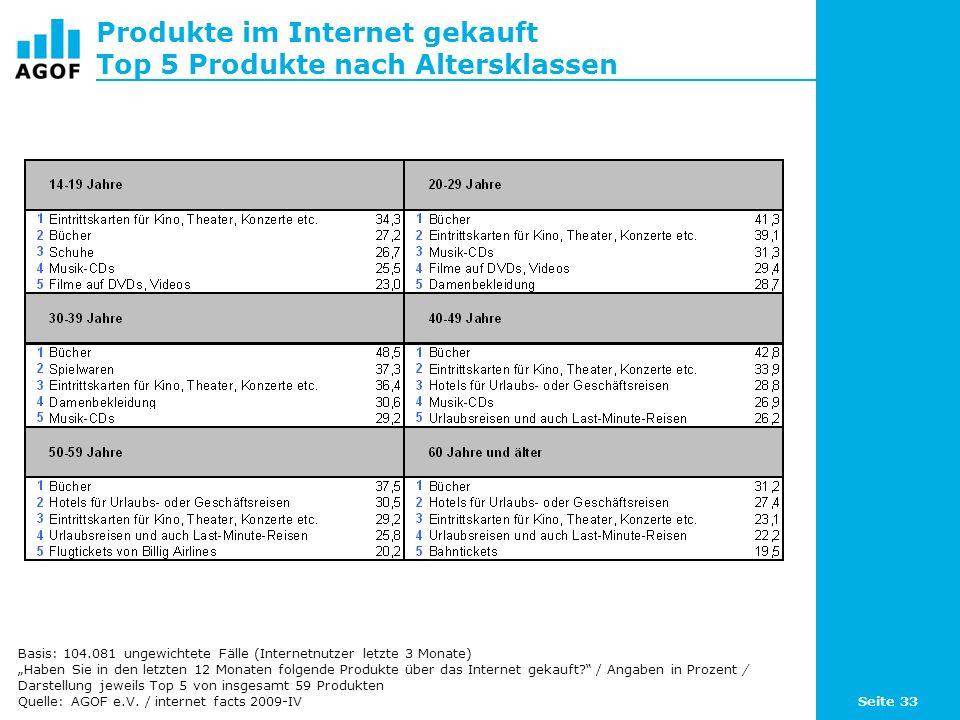 Seite 33 Produkte im Internet gekauft Top 5 Produkte nach Altersklassen Basis: 104.081 ungewichtete Fälle (Internetnutzer letzte 3 Monate) Haben Sie in den letzten 12 Monaten folgende Produkte über das Internet gekauft.