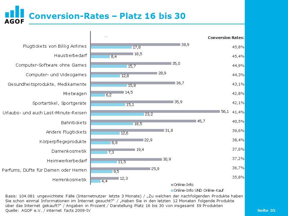 Seite 35 Conversion-Rates – Platz 16 bis 30 Basis: 104.081 ungewichtete Fälle (Internetnutzer letzte 3 Monate) / Zu welchen der nachfolgenden Produkte haben Sie schon einmal Informationen im Internet gesucht.