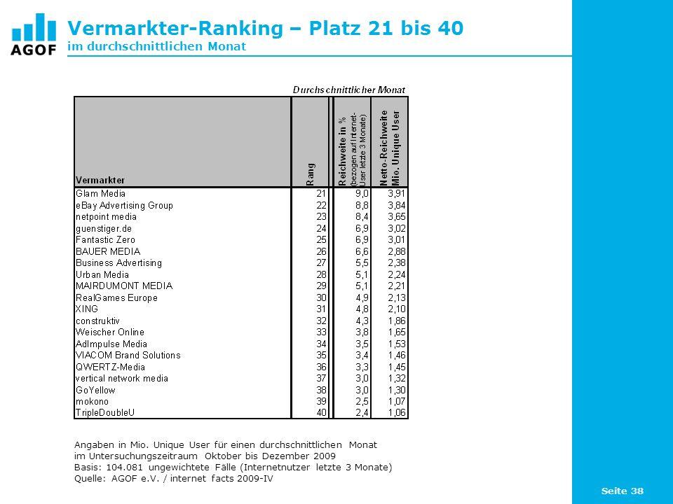 Seite 38 Vermarkter-Ranking – Platz 21 bis 40 im durchschnittlichen Monat Angaben in Mio.