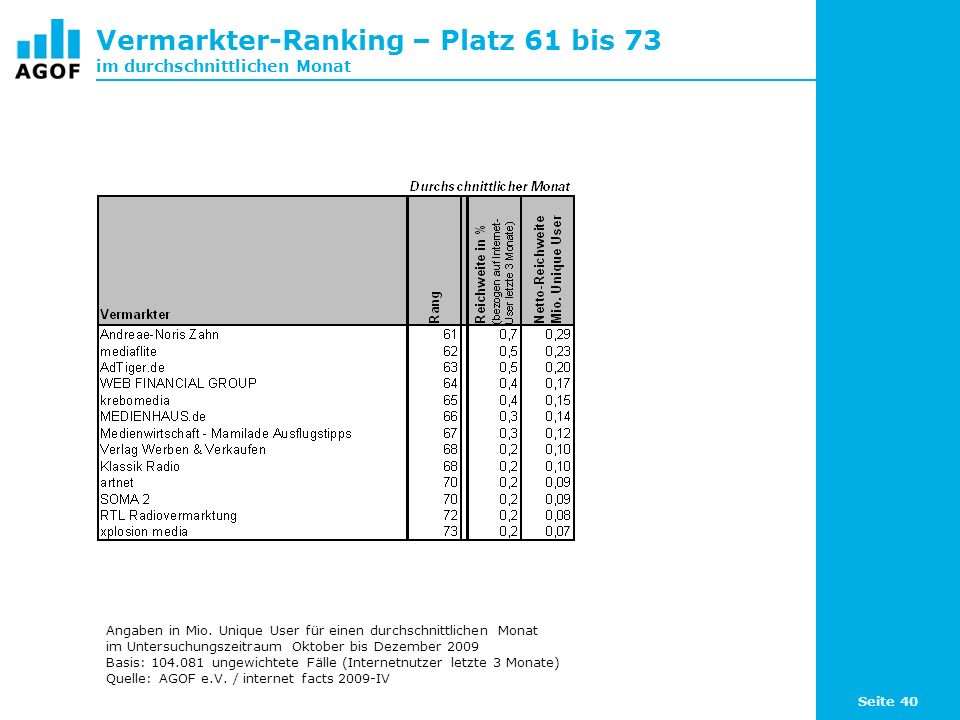 Seite 40 Vermarkter-Ranking – Platz 61 bis 73 im durchschnittlichen Monat Angaben in Mio.