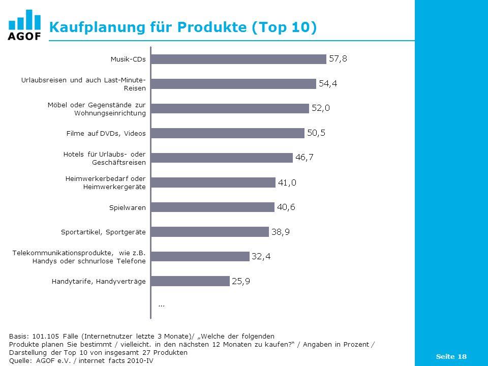 Seite 18 Kaufplanung für Produkte (Top 10) Basis: 101.105 Fälle (Internetnutzer letzte 3 Monate)/ Welche der folgenden Produkte planen Sie bestimmt / vielleicht.