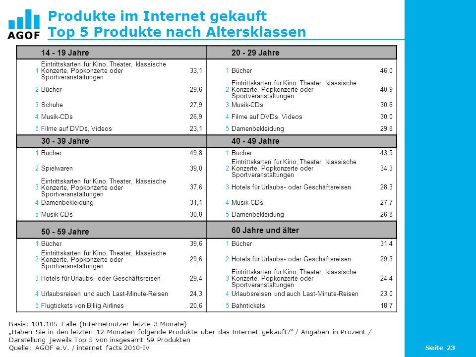 Seite 23 Produkte im Internet gekauft Top 5 Produkte nach Altersklassen Basis: 101.105 Fälle (Internetnutzer letzte 3 Monate) Haben Sie in den letzten 12 Monaten folgende Produkte über das Internet gekauft.