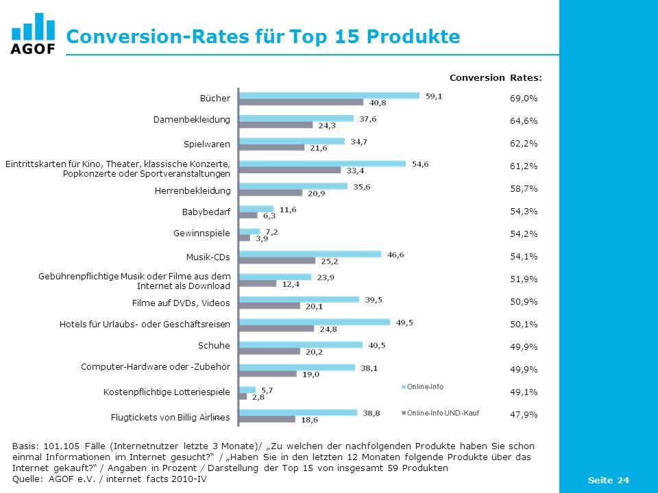 Seite 24 Conversion-Rates für Top 15 Produkte Basis: 101.105 Fälle (Internetnutzer letzte 3 Monate)/ Zu welchen der nachfolgenden Produkte haben Sie schon einmal Informationen im Internet gesucht.