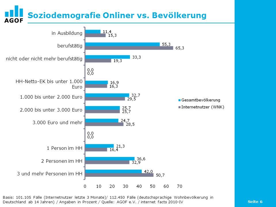 Seite 7 Geschlechterverteilung in den Altersklassen Basis: 101.105 Fälle (Internetnutzer letzte 3 Monate)/ 112.450 Fälle (deutschsprachige Wohnbevölkerung in Deutschland ab 14 Jahren) / Angaben in Prozent / Quelle: AGOF e.V.