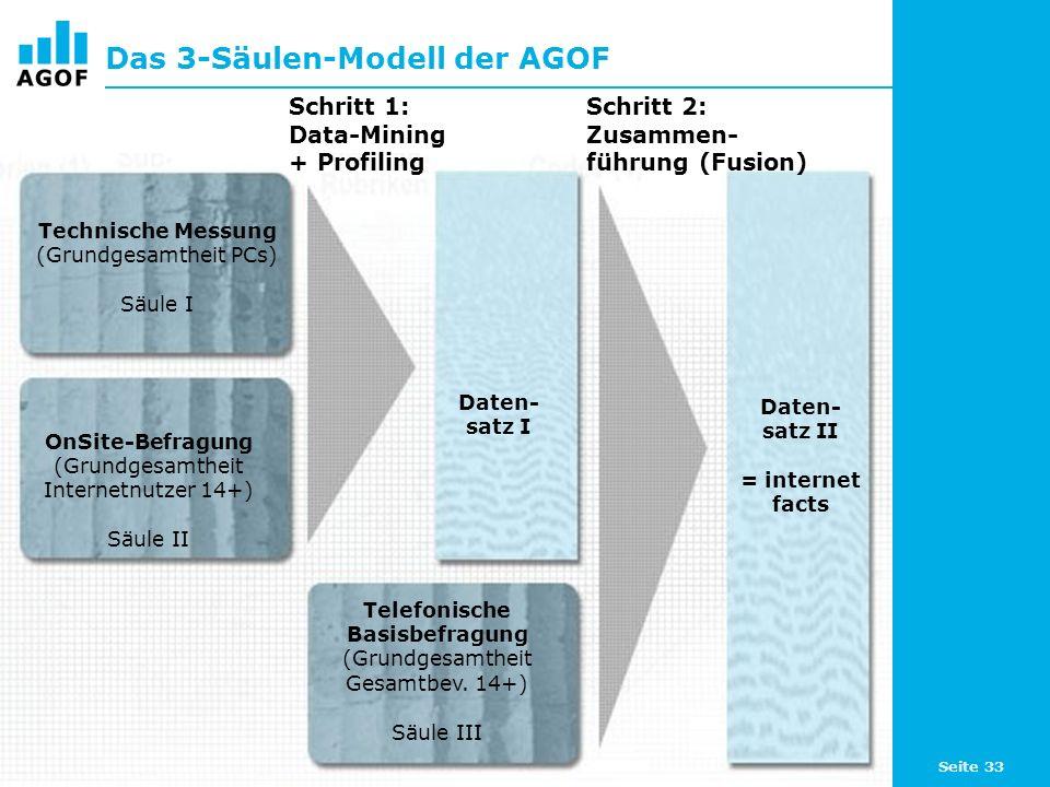 Seite 33 Das 3-Säulen-Modell der AGOF Schritt 1: Data-Mining + Profiling Schritt 2: Zusammen- führung (Fusion) Technische Messung (Grundgesamtheit PCs) Säule I OnSite-Befragung (Grundgesamtheit Internetnutzer 14+) Säule II Telefonische Basisbefragung (Grundgesamtheit Gesamtbev.