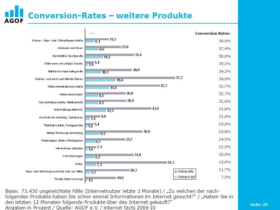 Seite 29 Conversion-Rates – weitere Produkte Basis: 73.430 ungewichtete Fälle (Internetnutzer letzte 3 Monate) / Zu welchen der nach- folgenden Produkte haben Sie schon einmal Informationen im Internet gesucht.