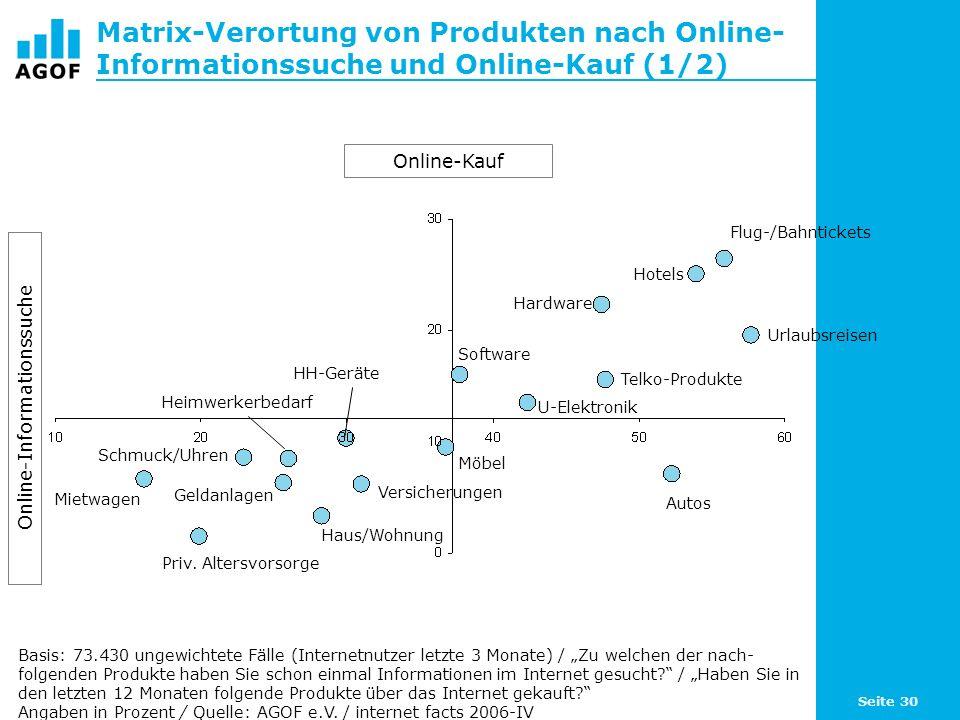 Seite 30 Matrix-Verortung von Produkten nach Online- Informationssuche und Online-Kauf (1/2) Basis: 73.430 ungewichtete Fälle (Internetnutzer letzte 3 Monate) / Zu welchen der nach- folgenden Produkte haben Sie schon einmal Informationen im Internet gesucht.