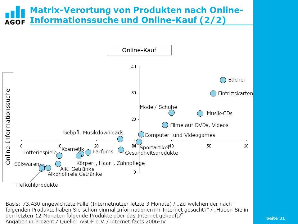 Seite 31 Matrix-Verortung von Produkten nach Online- Informationssuche und Online-Kauf (2/2) Basis: 73.430 ungewichtete Fälle (Internetnutzer letzte 3 Monate) / Zu welchen der nach- folgenden Produkte haben Sie schon einmal Informationen im Internet gesucht.