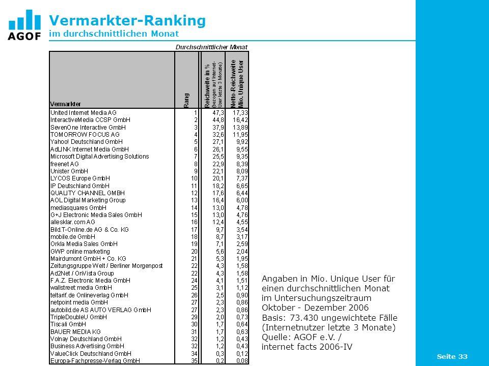 Seite 33 Vermarkter-Ranking im durchschnittlichen Monat Angaben in Mio.