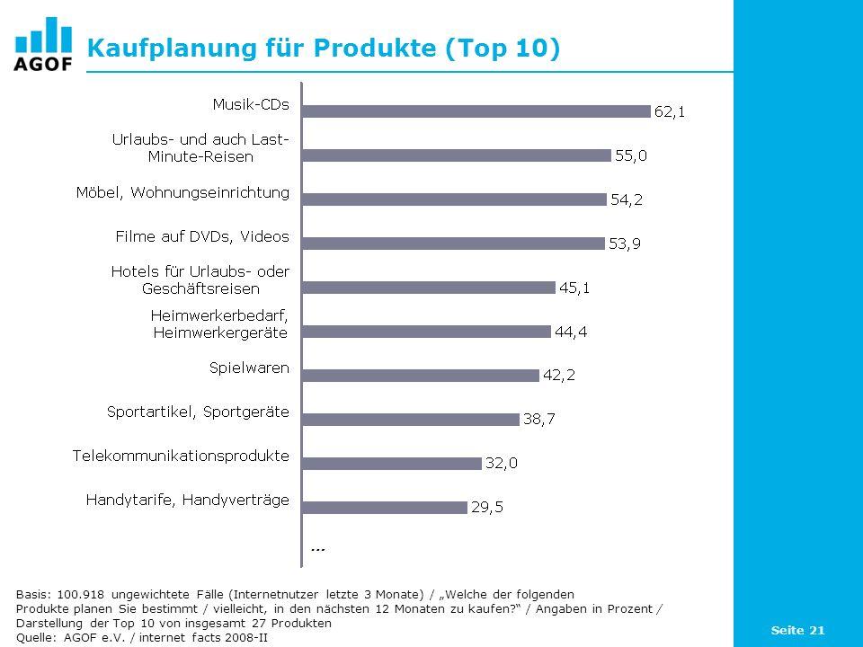 Seite 21 Kaufplanung für Produkte (Top 10) Basis: 100.918 ungewichtete Fälle (Internetnutzer letzte 3 Monate) / Welche der folgenden Produkte planen Sie bestimmt / vielleicht, in den nächsten 12 Monaten zu kaufen.