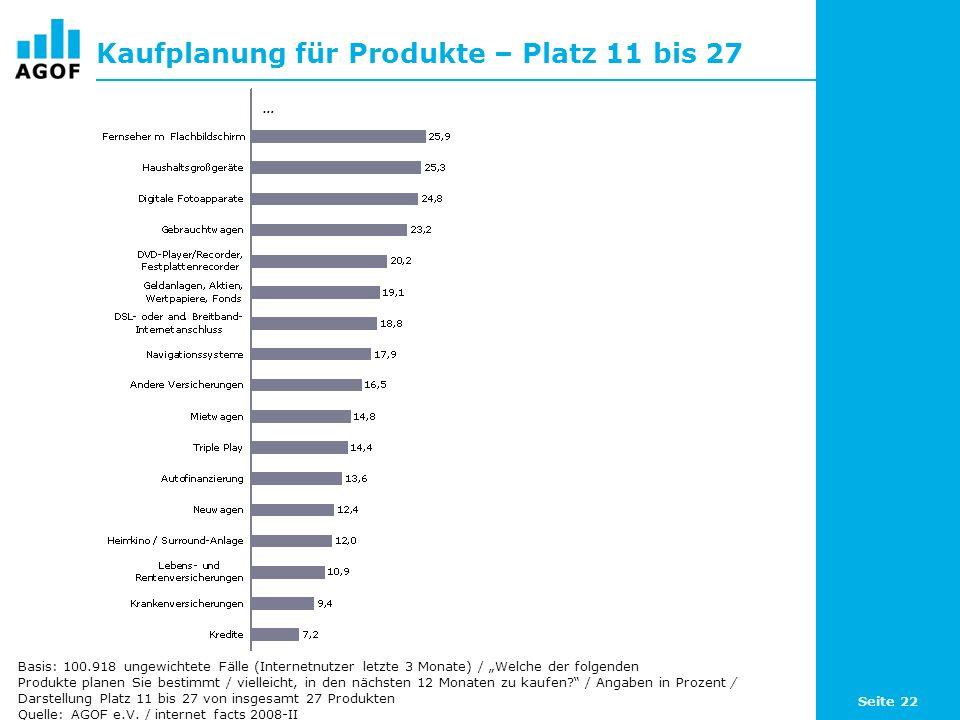 Seite 22 Kaufplanung für Produkte – Platz 11 bis 27 Basis: 100.918 ungewichtete Fälle (Internetnutzer letzte 3 Monate) / Welche der folgenden Produkte