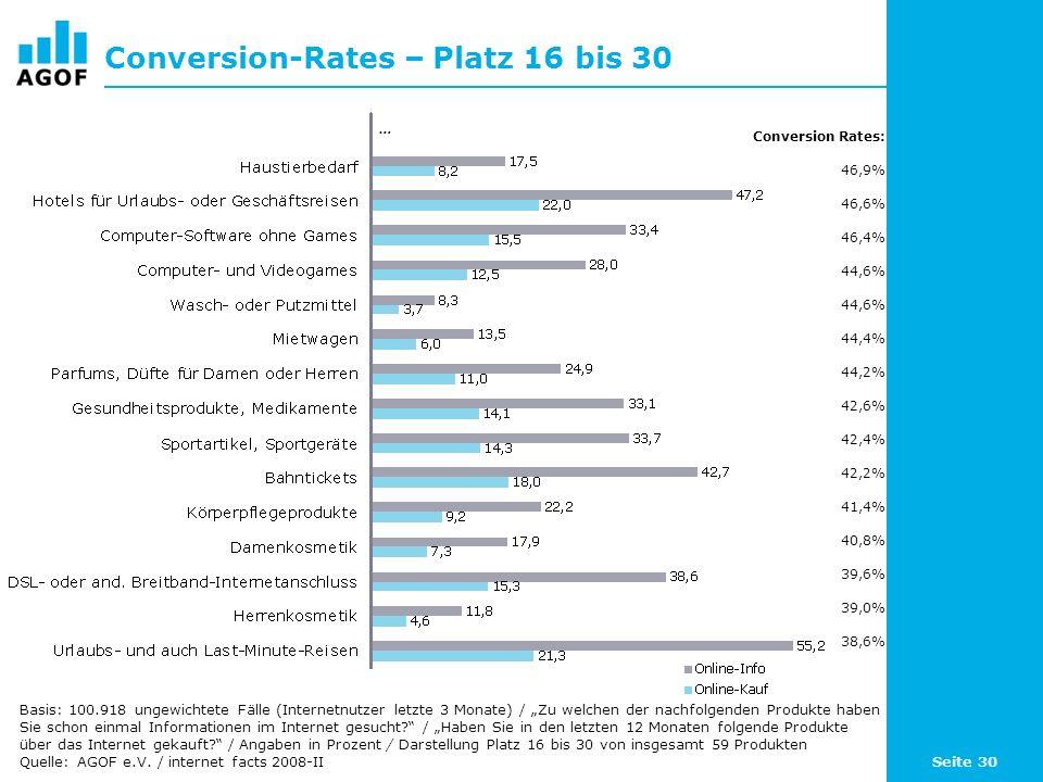 Seite 30 Conversion-Rates – Platz 16 bis 30 Basis: 100.918 ungewichtete Fälle (Internetnutzer letzte 3 Monate) / Zu welchen der nachfolgenden Produkte haben Sie schon einmal Informationen im Internet gesucht.