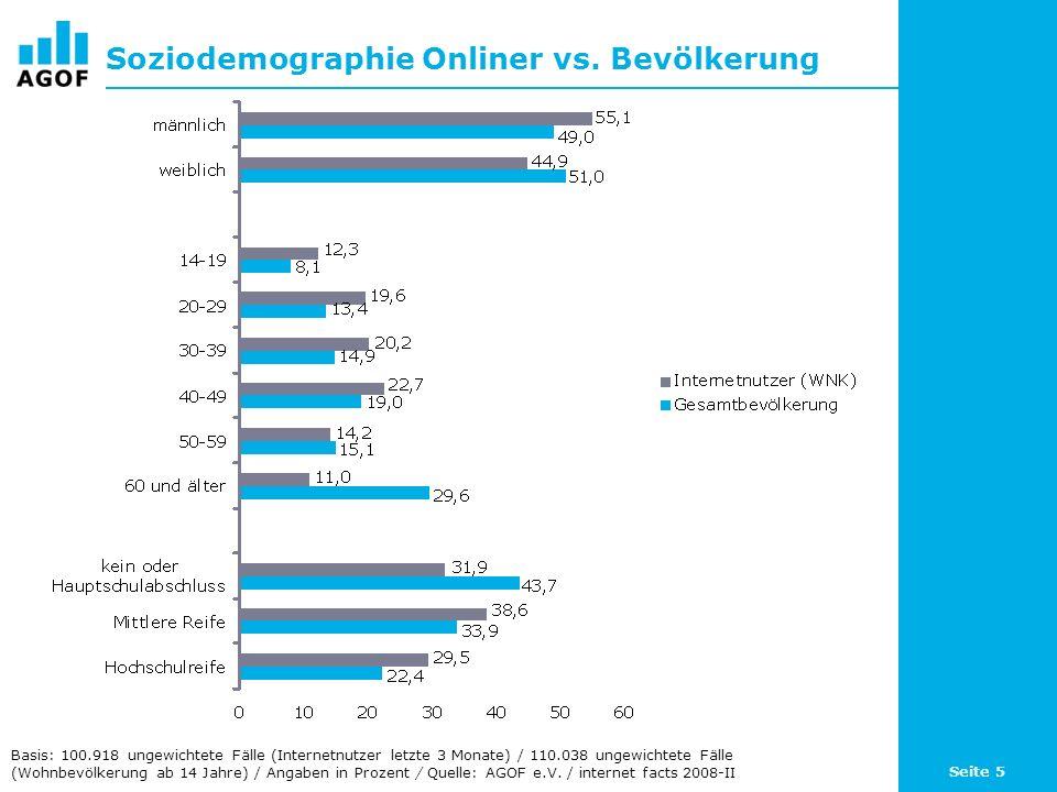 Seite 5 Soziodemographie Onliner vs. Bevölkerung Basis: 100.918 ungewichtete Fälle (Internetnutzer letzte 3 Monate) / 110.038 ungewichtete Fälle (Wohn