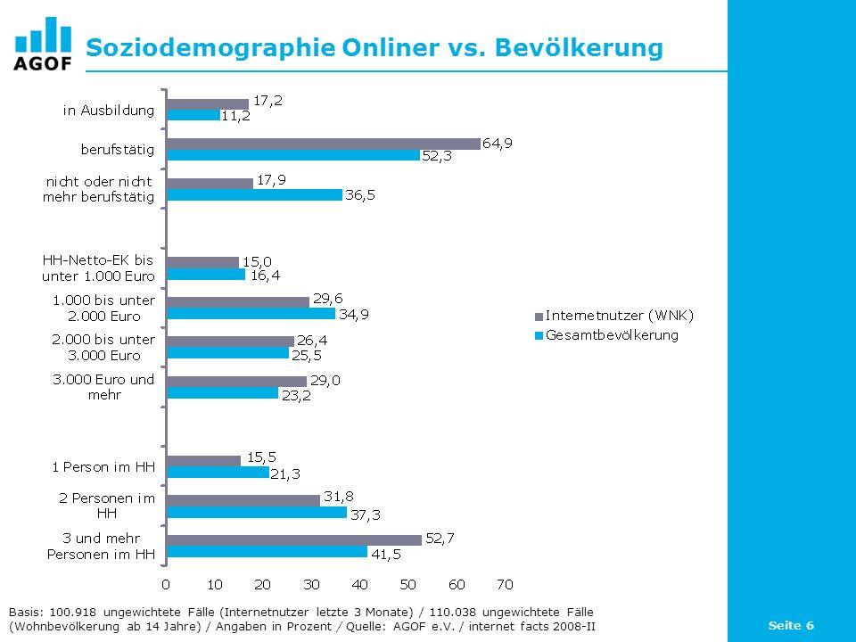 Seite 6 Soziodemographie Onliner vs. Bevölkerung Basis: 100.918 ungewichtete Fälle (Internetnutzer letzte 3 Monate) / 110.038 ungewichtete Fälle (Wohn