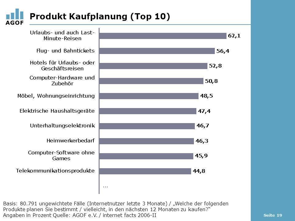 Seite 19 Produkt Kaufplanung (Top 10) Basis: 80.791 ungewichtete Fälle (Internetnutzer letzte 3 Monate) / Welche der folgenden Produkte planen Sie bestimmt / vielleicht, in den nächsten 12 Monaten zu kaufen.