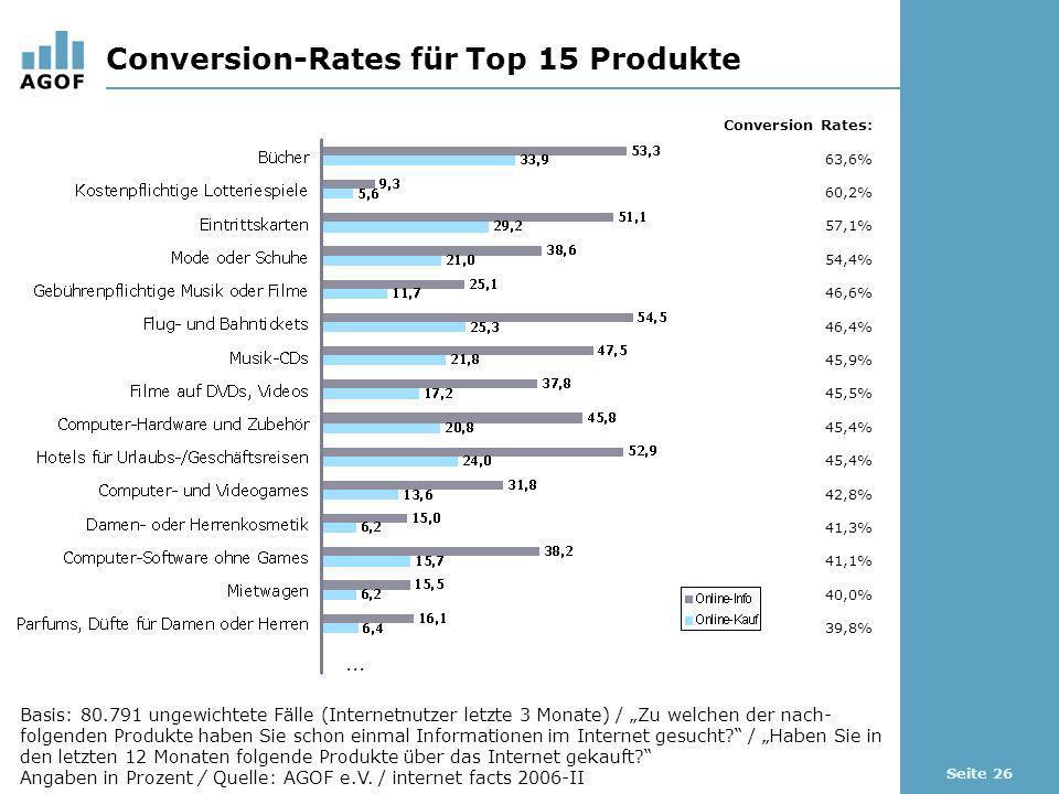 Seite 26 Conversion-Rates für Top 15 Produkte Basis: 80.791 ungewichtete Fälle (Internetnutzer letzte 3 Monate) / Zu welchen der nach- folgenden Produkte haben Sie schon einmal Informationen im Internet gesucht.