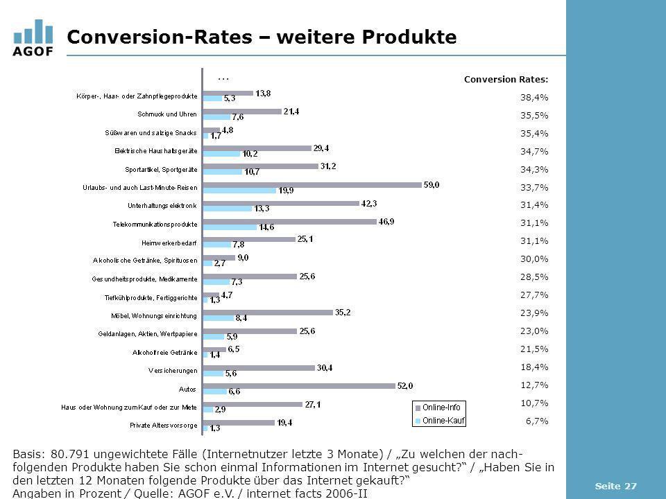 Seite 27 Conversion-Rates – weitere Produkte Basis: 80.791 ungewichtete Fälle (Internetnutzer letzte 3 Monate) / Zu welchen der nach- folgenden Produk