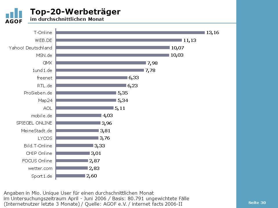 Seite 30 Top-20-Werbeträger im durchschnittlichen Monat Angaben in Mio. Unique User für einen durchschnittlichen Monat im Untersuchungszeitraum April