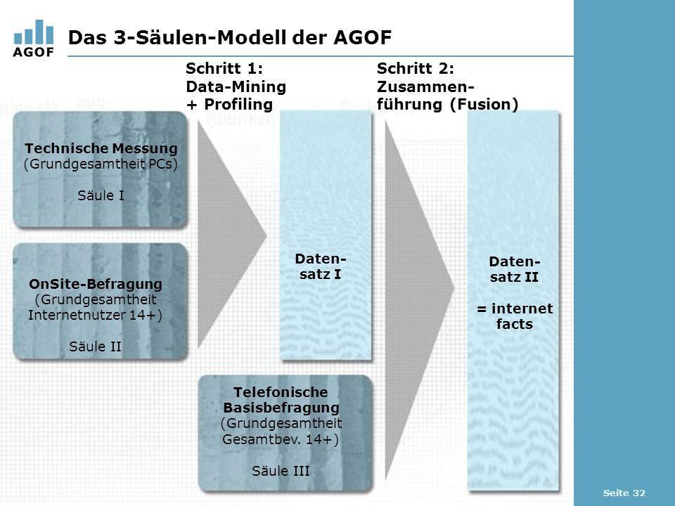 Seite 32 Das 3-Säulen-Modell der AGOF Schritt 1: Data-Mining + Profiling Schritt 2: Zusammen- führung (Fusion) Technische Messung (Grundgesamtheit PCs) Säule I OnSite-Befragung (Grundgesamtheit Internetnutzer 14+) Säule II Telefonische Basisbefragung (Grundgesamtheit Gesamtbev.