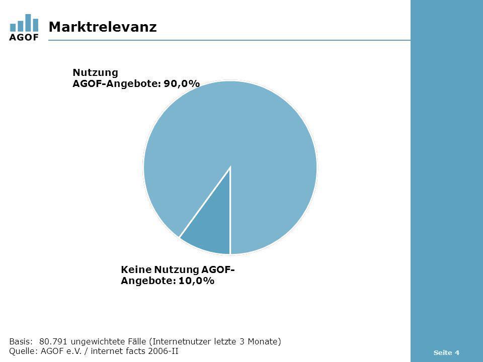 Seite 4 Marktrelevanz Basis: 80.791 ungewichtete Fälle (Internetnutzer letzte 3 Monate) Quelle: AGOF e.V. / internet facts 2006-II Keine Nutzung AGOF-