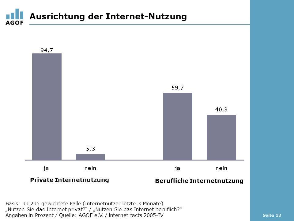 Seite 13 Ausrichtung der Internet-Nutzung Basis: 99.295 gewichtete Fälle (Internetnutzer letzte 3 Monate) Nutzen Sie das Internet privat? / Nutzen Sie
