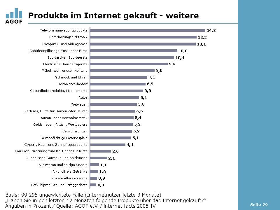 Seite 29 Produkte im Internet gekauft - weitere Basis: 99.295 ungewichtete Fälle (Internetnutzer letzte 3 Monate) Haben Sie in den letzten 12 Monaten folgende Produkte über das Internet gekauft.