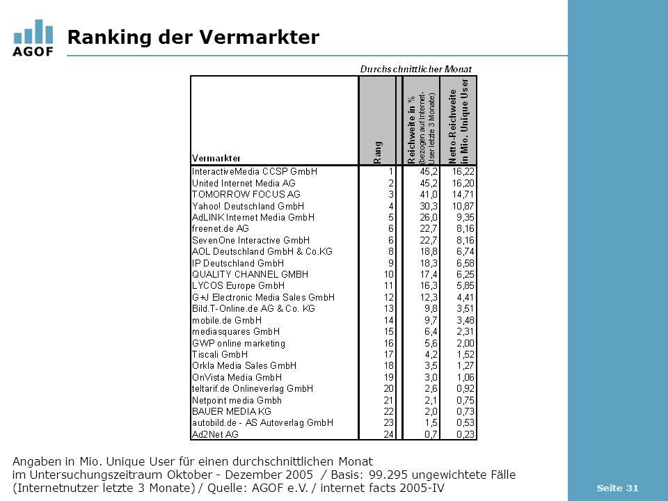 Seite 31 Ranking der Vermarkter Angaben in Mio. Unique User für einen durchschnittlichen Monat im Untersuchungszeitraum Oktober - Dezember 2005 / Basi