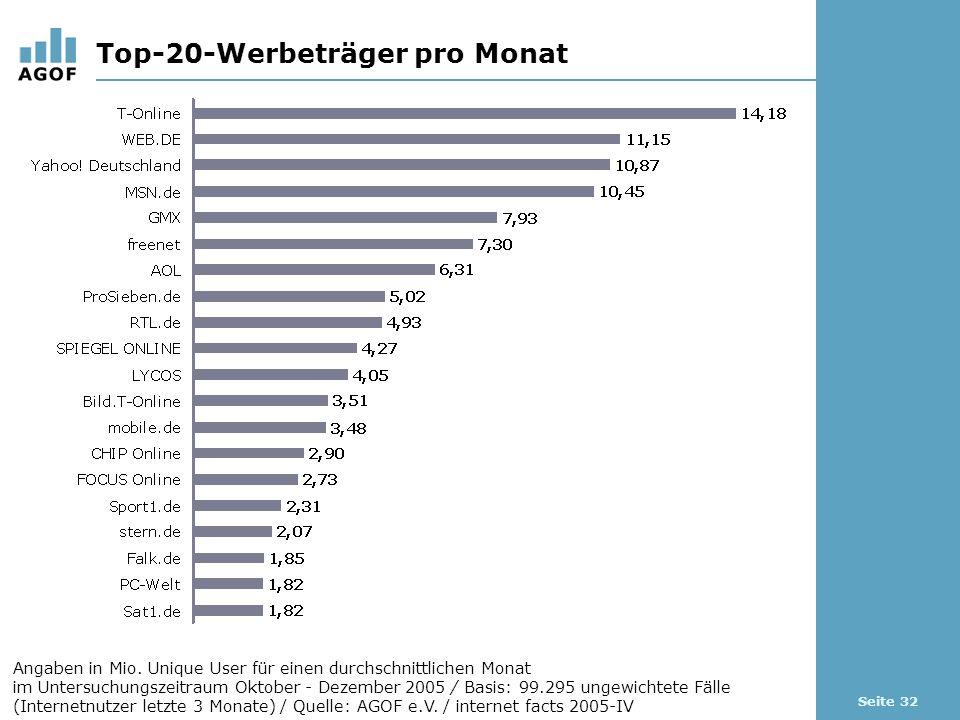 Seite 32 Top-20-Werbeträger pro Monat Angaben in Mio. Unique User für einen durchschnittlichen Monat im Untersuchungszeitraum Oktober - Dezember 2005