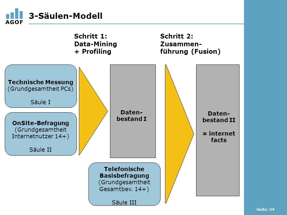 Seite 34 3-Säulen-Modell Schritt 1: Data-Mining + Profiling Schritt 2: Zusammen- führung (Fusion) Technische Messung (Grundgesamtheit PCs) Säule I OnSite-Befragung (Grundgesamtheit Internetnutzer 14+) Säule II Telefonische Basisbefragung (Grundgesamtheit Gesamtbev.