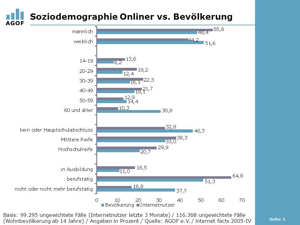 Seite 5 Soziodemographie Onliner vs. Bevölkerung Basis: 99.295 ungewichtete Fälle (Internetnutzer letzte 3 Monate) / 116.368 ungewichtete Fälle (Wohnb