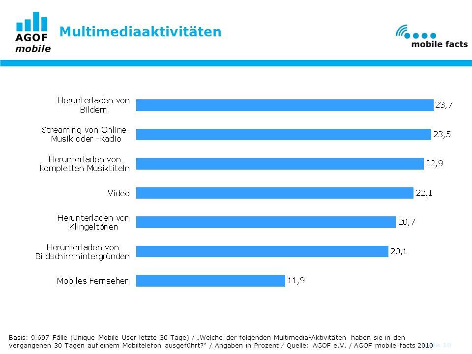 mobile Seite 10 Multimediaaktivitäten Basis: 9.697 Fälle (Unique Mobile User letzte 30 Tage) / Welche der folgenden Multimedia-Aktivitäten haben sie in den vergangenen 30 Tagen auf einem Mobiltelefon ausgeführt.