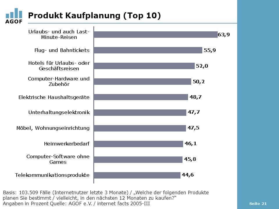Seite 21 Produkt Kaufplanung (Top 10) Basis: 103.509 Fälle (Internetnutzer letzte 3 Monate) / Welche der folgenden Produkte planen Sie bestimmt / vielleicht, in den nächsten 12 Monaten zu kaufen.