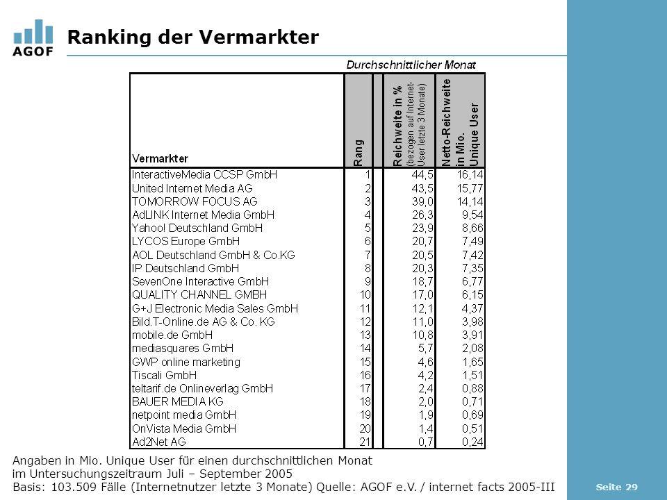 Seite 29 Ranking der Vermarkter Angaben in Mio.
