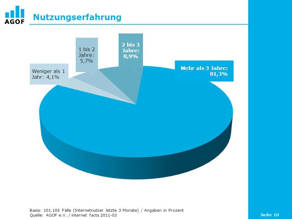 Nutzungserfahrung Basis: 101.105 Fälle (Internetnutzer letzte 3 Monate) / Angaben in Prozent Quelle: AGOF e.V.