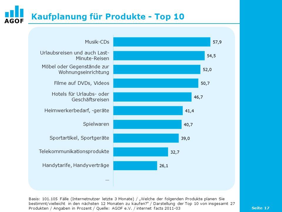 Kaufplanung für Produkte - Top 10 Basis: 101.105 Fälle (Internetnutzer letzte 3 Monate) / Welche der folgenden Produkte planen Sie bestimmt/vielleicht in den nächsten 12 Monaten zu kaufen.