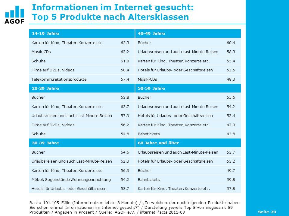 Informationen im Internet gesucht: Top 5 Produkte nach Altersklassen 14-19 Jahre40-49 Jahre Karten für Kino, Theater, Konzerte etc.