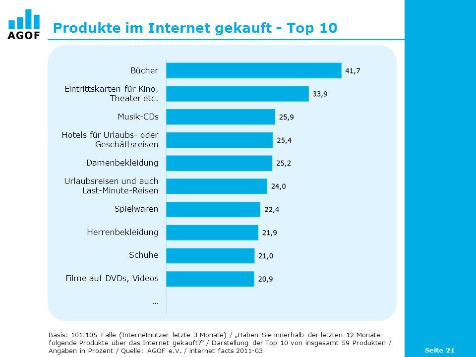 Produkte im Internet gekauft - Top 10 Basis: 101.105 Fälle (Internetnutzer letzte 3 Monate) / Haben Sie innerhalb der letzten 12 Monate folgende Produkte über das Internet gekauft.