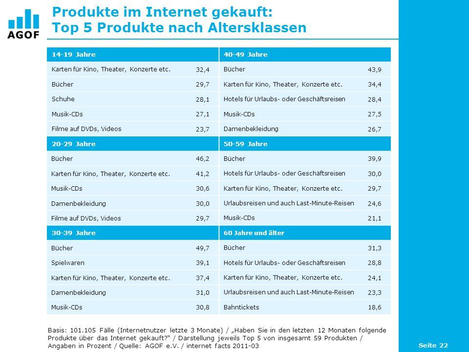 Produkte im Internet gekauft: Top 5 Produkte nach Altersklassen 14-19 Jahre40-49 Jahre Karten für Kino, Theater, Konzerte etc.