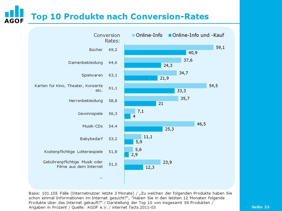 Top 10 Produkte nach Conversion-Rates Basis: 101.105 Fälle (Internetnutzer letzte 3 Monate) / Zu welchen der folgenden Produkte haben Sie schon einmal Informationen im Internet gesucht , Haben Sie in den letzten 12 Monaten folgende Produkte über das Internet gekauft.