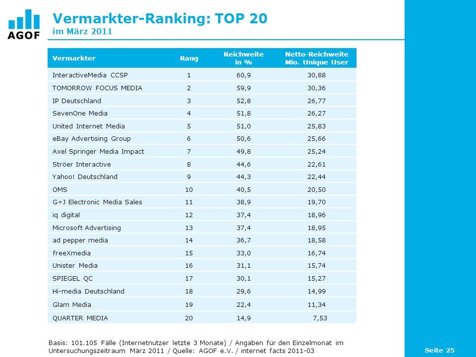 Vermarkter-Ranking: TOP 20 im März 2011 VermarkterRang Reichweite in % Netto-Reichweite Mio.