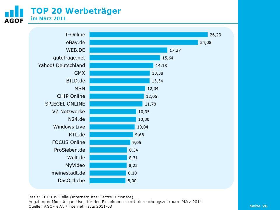 TOP 20 Werbeträger im März 2011 Basis: 101.105 Fälle (Internetnutzer letzte 3 Monate) Angaben in Mio.