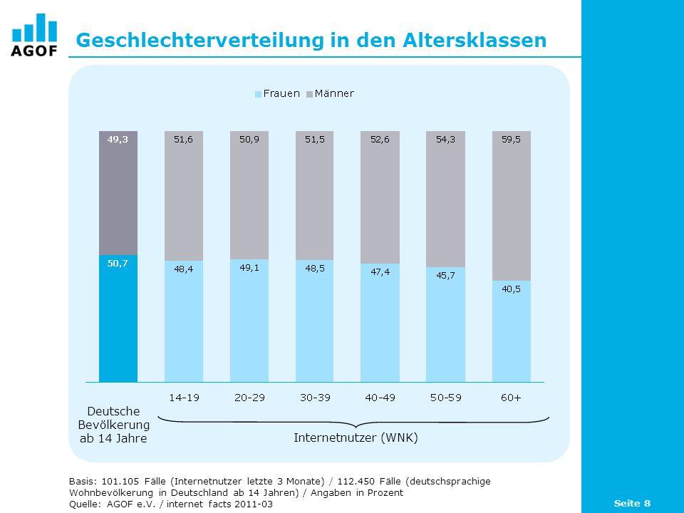 Geschlechterverteilung in den Altersklassen Basis: 101.105 Fälle (Internetnutzer letzte 3 Monate) / 112.450 Fälle (deutschsprachige Wohnbevölkerung in Deutschland ab 14 Jahren) / Angaben in Prozent Quelle: AGOF e.V.