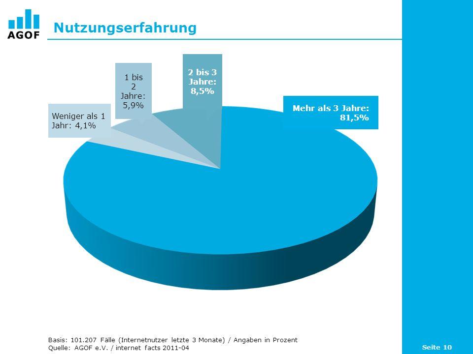 Nutzungserfahrung Basis: 101.207 Fälle (Internetnutzer letzte 3 Monate) / Angaben in Prozent Quelle: AGOF e.V. / internet facts 2011-04 Mehr als 3 Jah