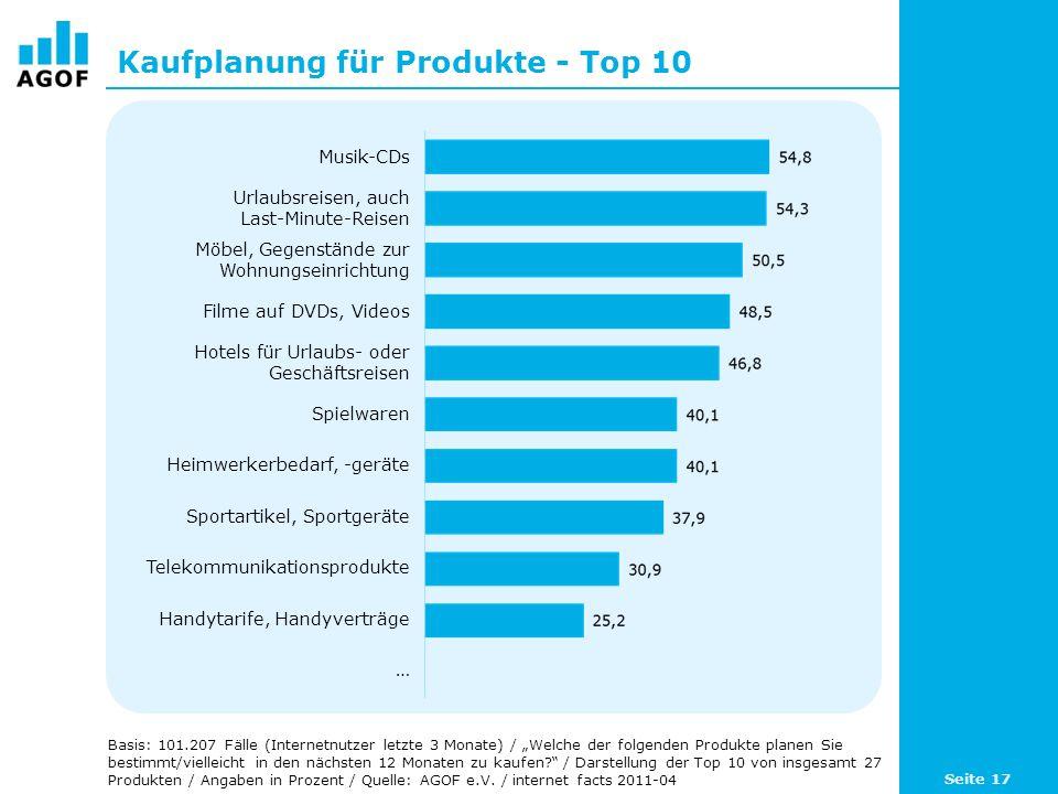 Kaufplanung für Produkte - Top 10 Basis: 101.207 Fälle (Internetnutzer letzte 3 Monate) / Welche der folgenden Produkte planen Sie bestimmt/vielleicht